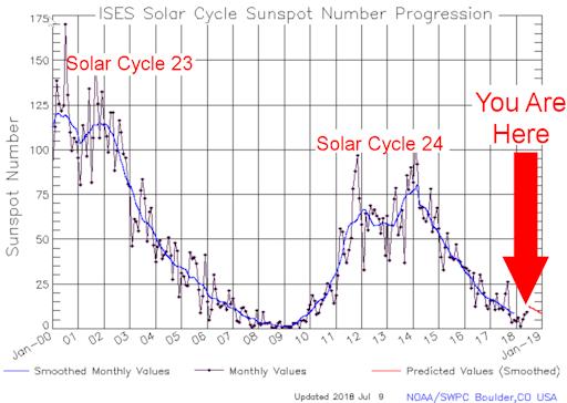 solar storm graph - photo #22